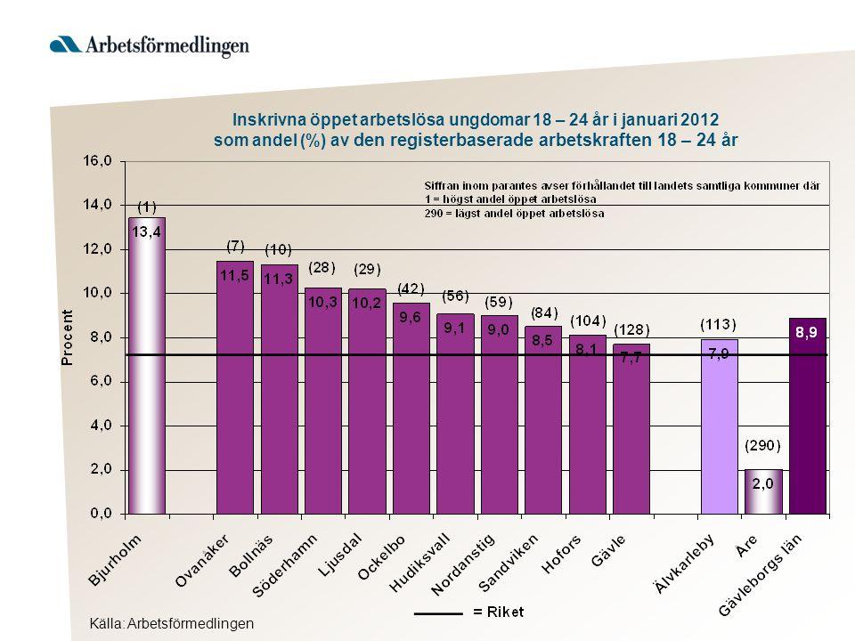 Inskrivna öppet arbetslösa ungdomar 18 – 24 år i januari 2012 som andel (%) av den registerbaserade arbetskraften 18 – 24 år Källa: Arbetsförmedlingen