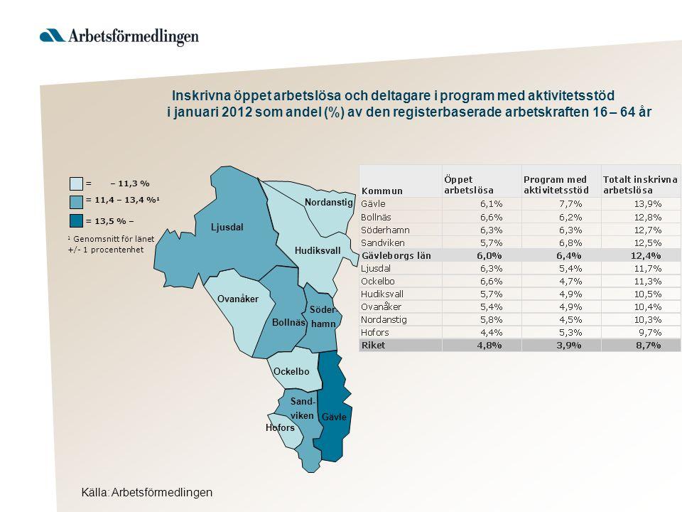= 13,5 % – 1 Genomsnitt för länet +/- 1 procentenhet = 11,4 – 13,4 % 1 = – 11,3 % Inskrivna öppet arbetslösa och deltagare i program med aktivitetsstöd i januari 2012 som andel (%) av den registerbaserade arbetskraften 16 – 64 år Ljusdal Nordanstig Hudiksvall Söder- hamn Ovanåker Bollnäs Ockelbo Hofors Gävle Sand- viken