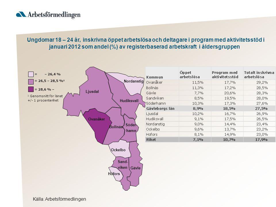 Ljusdal Nordanstig Hudiksvall Ovanåker Bollnäs Ockelbo Hofors Gävle Söder- hamn Sand- viken Källa: Arbetsförmedlingen = 28,6 % – 1 Genomsnitt för länet +/- 1 procentenhet = 26,5 – 28,5 % 1 = – 26,4 % Ungdomar 18 – 24 år, inskrivna öppet arbetslösa och deltagare i program med aktivitetsstöd i januari 2012 som andel (%) av registerbaserad arbetskraft i åldersgruppen