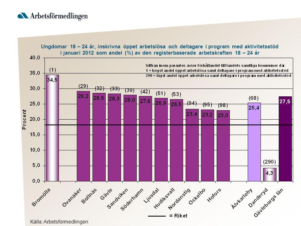 Ungdomar 18 – 24 år, inskrivna öppet arbetslösa och deltagare i program med aktivitetsstöd i januari 2012 som andel (%) av den registerbaserade arbetskraften 18 – 24 år Källa: Arbetsförmedlingen