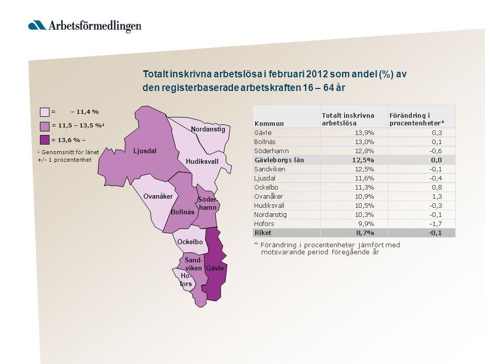 Ljusdal Nordanstig Hudiksvall Ovanåker Bollnäs Ockelbo Hofors Gävle Söder- hamn Sand- viken Källa: Arbetsförmedlingen = 28,9 % – 1 Genomsnitt för länet +/- 1 procentenhet = 26,8 – 28,8 % 1 = – 26,7 % Ungdomar 18 – 24 år, inskrivna öppet arbetslösa och deltagare i program med aktivitetsstöd i februari 2012 som andel (%) av registerbaserad arbetskraft i åldersgruppen