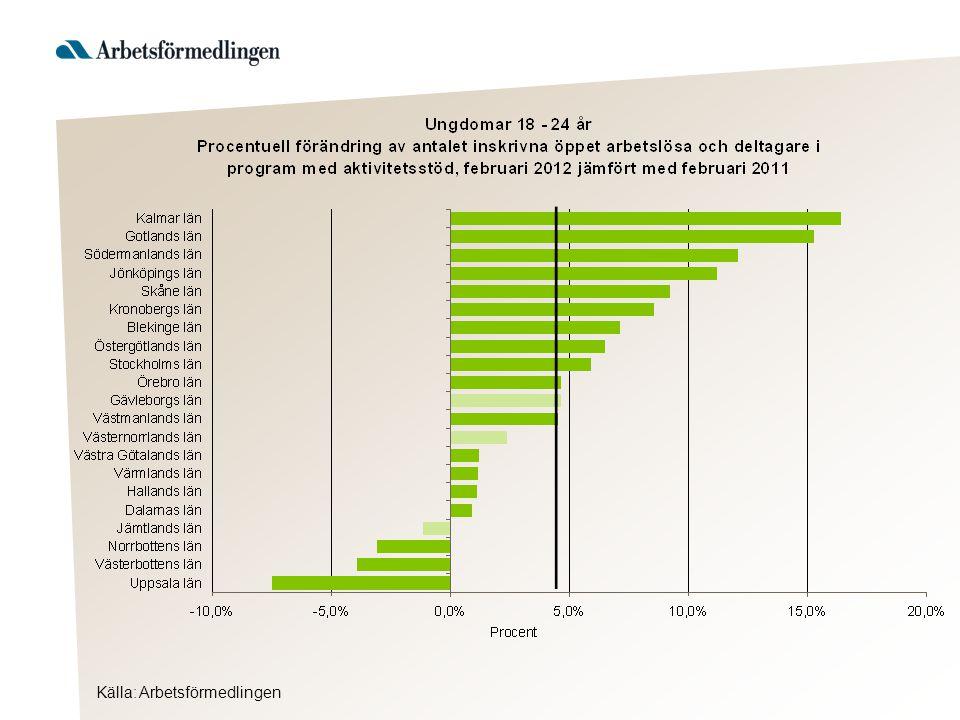 Ungdomar 18 – 24 år, inskrivna öppet arbetslösa och deltagare i program med aktivitetsstöd i februari 2012 som andel (%) av den registerbaserade arbetskraften 18 – 24 år Källa: Arbetsförmedlingen