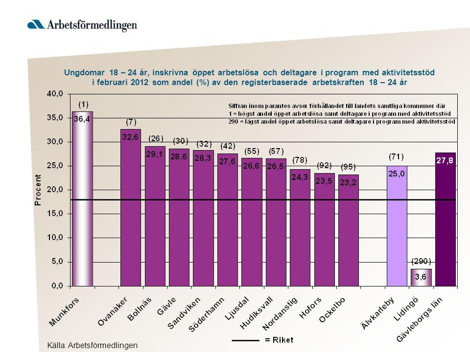 Ungdomar 18 – 24 år, inskrivna öppet arbetslösa och deltagare i program med aktivitetsstöd i februari 2012 som andel (%) av den registerbaserade arbet