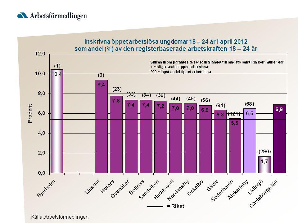 Inskrivna öppet arbetslösa ungdomar 18 – 24 år i april 2012 som andel (%) av den registerbaserade arbetskraften 18 – 24 år Källa: Arbetsförmedlingen