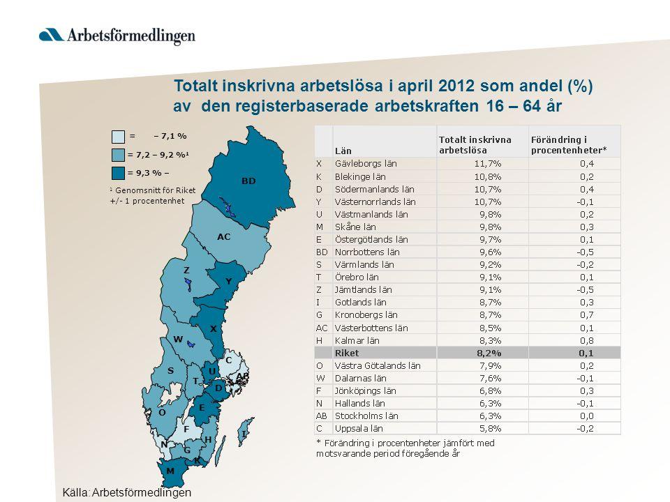 BD AC Z Y C AB S T U O N M K H I E D G X W F = 9,3 % – 1 Genomsnitt för Riket +/- 1 procentenhet = 7,2 – 9,2 % 1 = – 7,1 % Totalt inskrivna arbetslösa i april 2012 som andel (%) av den registerbaserade arbetskraften 16 – 64 år Källa: Arbetsförmedlingen