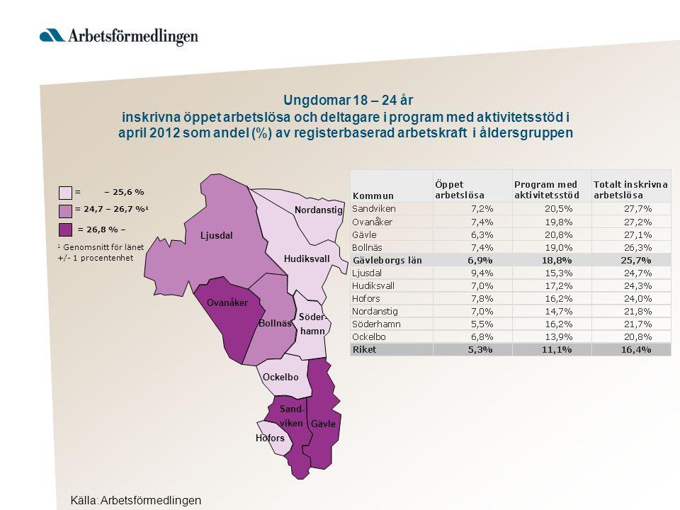 Ljusdal Nordanstig Hudiksvall Ovanåker Bollnäs Ockelbo Hofors Gävle Söder- hamn Sand- viken Källa: Arbetsförmedlingen = 26,8 % – 1 Genomsnitt för länet +/- 1 procentenhet = 24,7 – 26,7 % 1 = – 25,6 % Ungdomar 18 – 24 år inskrivna öppet arbetslösa och deltagare i program med aktivitetsstöd i april 2012 som andel (%) av registerbaserad arbetskraft i åldersgruppen