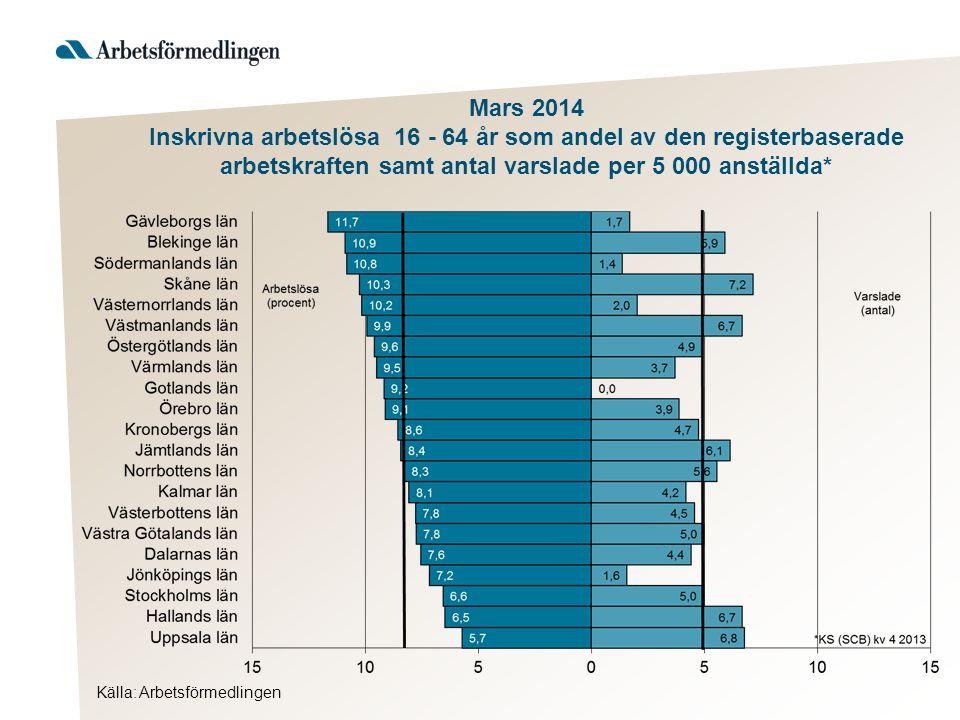Källa: Arbetsförmedlingen Mars 2014 Inskrivna arbetslösa 16 - 64 år som andel av den registerbaserade arbetskraften samt antal varslade per 5 000 anställda*