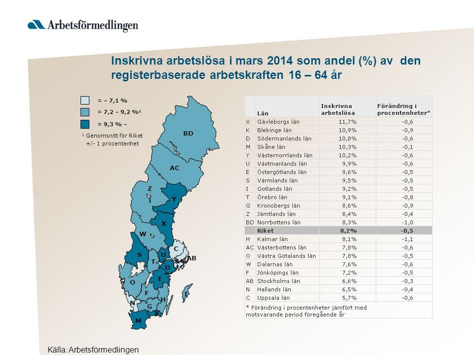 Inskrivna arbetslösa i mars 2014 som andel (%) av den registerbaserade arbetskraften 16 – 64 år Hudiksvall 1 Genomsnitt för länet +/- 1 procentenhet = 12,8 % – = 10,7 – 12,7 % 1 = – 10,6 % Ljusdal Nordanstig Ovanåker Bollnäs Söder- hamn Ockelbo Sand- viken Gävle Ho- fors *Förändring i procentenheter jämfört med motsvarande period föregående år Källa: Arbetsförmedlingen