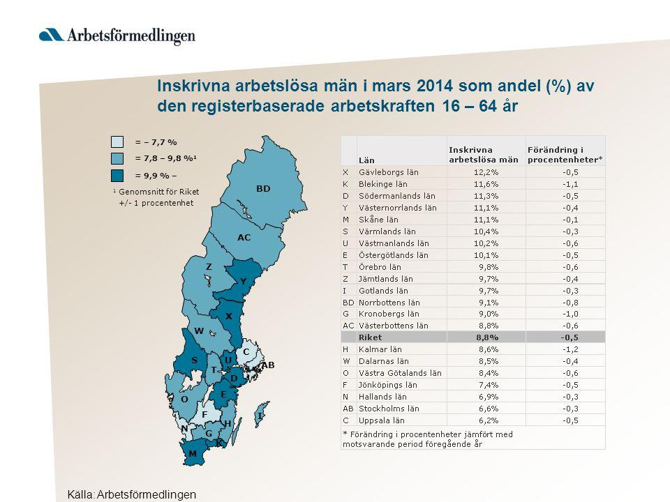 Inskrivna arbetslösa män i mars 2014 som andel (%) av den registerbaserade arbetskraften 16 – 64 år Källa: Arbetsförmedlingen AB BD Y AC Z X W S T U D C O E F H G I K M N = 9,9 % – 1 Genomsnitt för Riket +/- 1 procentenhet = 7,8 – 9,8 % 1 = – 7,7 %