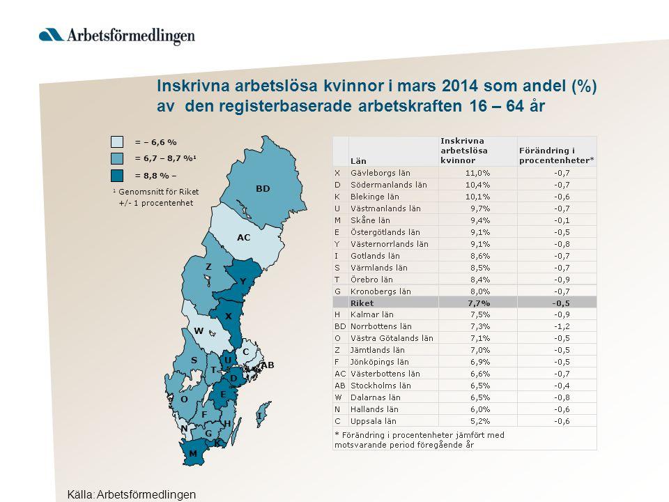 Inskrivna arbetslösa kvinnor i mars 2014 som andel (%) av den registerbaserade arbetskraften 16 – 64 år Källa: Arbetsförmedlingen AB BD Y AC Z X W S T U D C O E F H G I K M N = 8,8 % – 1 Genomsnitt för Riket +/- 1 procentenhet = 6,7 – 8,7 % 1 = – 6,6 %