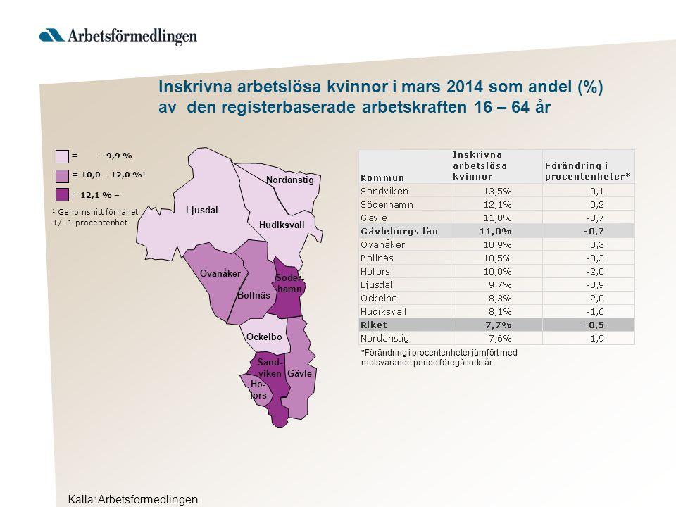 Källa: Arbetsförmedlingen Inskrivna arbetslösa kvinnor i mars 2014 som andel (%) av den registerbaserade arbetskraften 16 – 64 år Hudiksvall 1 Genomsnitt för länet +/- 1 procentenhet = 12,1 % – = 10,0 – 12,0 % 1 = – 9,9 % Ljusdal Nordanstig Ovanåker Bollnäs Söder- hamn Ockelbo Sand- viken Gävle Ho- fors *Förändring i procentenheter jämfört med motsvarande period föregående år