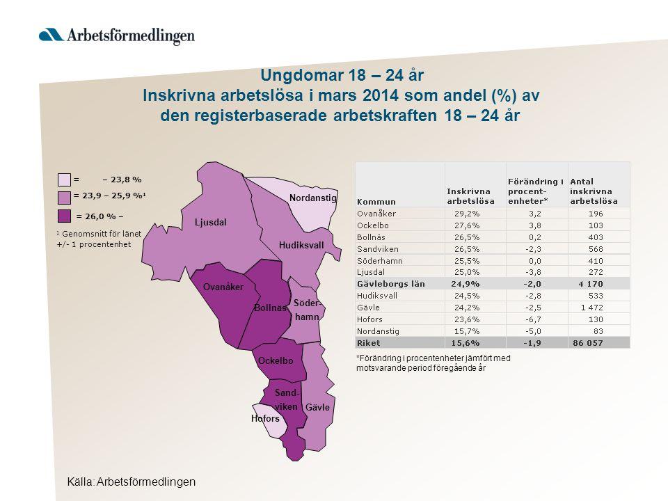 Källa: Arbetsförmedlingen Ljusdal Nordanstig Hudiksvall Ovanåker Bollnäs Ockelbo Hofors Gävle Söder- hamn Sand- viken = 26,0 % – 1 Genomsnitt för länet +/- 1 procentenhet = 23,9 – 25,9 % 1 = – 23,8 % Ungdomar 18 – 24 år Inskrivna arbetslösa i mars 2014 som andel (%) av den registerbaserade arbetskraften 18 – 24 år *Förändring i procentenheter jämfört med motsvarande period föregående år