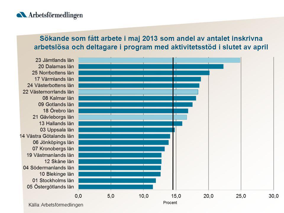 Sökande som fått arbete i maj 2013 som andel av antalet inskrivna arbetslösa och deltagare i program med aktivitetsstöd i slutet av april
