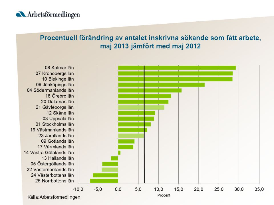 Källa: Arbetsförmedlingen Procentuell förändring av antalet inskrivna sökande som fått arbete, maj 2013 jämfört med maj 2012