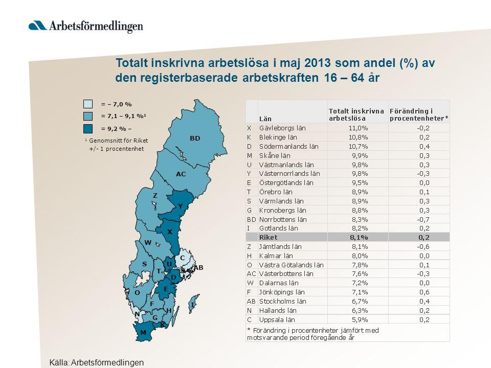 Källa: Arbetsförmedlingen Totalt inskrivna arbetslösa i maj 2013 som andel (%) av den registerbaserade arbetskraften 16 – 64 år AB BD Y AC Z X W S T U D C O E F H G I K M N = 9,2 % – 1 Genomsnitt för Riket +/- 1 procentenhet = 7,1 – 9,1 % 1 = – 7,0 %