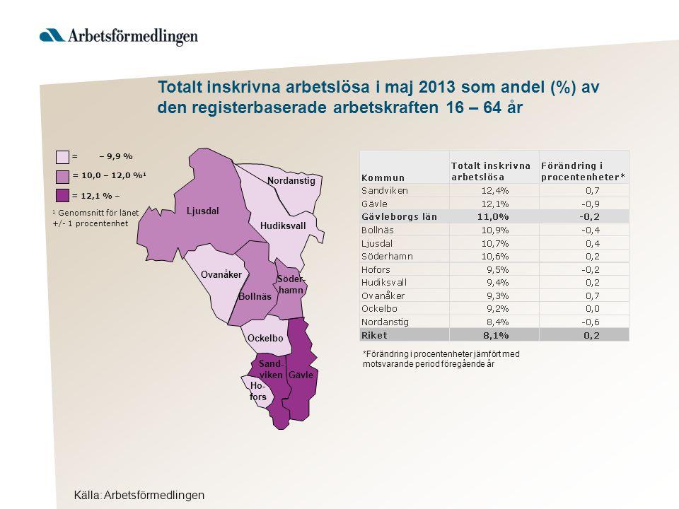 Totalt inskrivna arbetslösa i maj 2013 som andel (%) av den registerbaserade arbetskraften 16 – 64 år Källa: Arbetsförmedlingen Hudiksvall 1 Genomsnitt för länet +/- 1 procentenhet = 12,1 % – = 10,0 – 12,0 % 1 = – 9,9 % Ljusdal Nordanstig Ovanåker Bollnäs Söder- hamn Ockelbo Sand- viken Gävle Ho- fors *Förändring i procentenheter jämfört med motsvarande period föregående år
