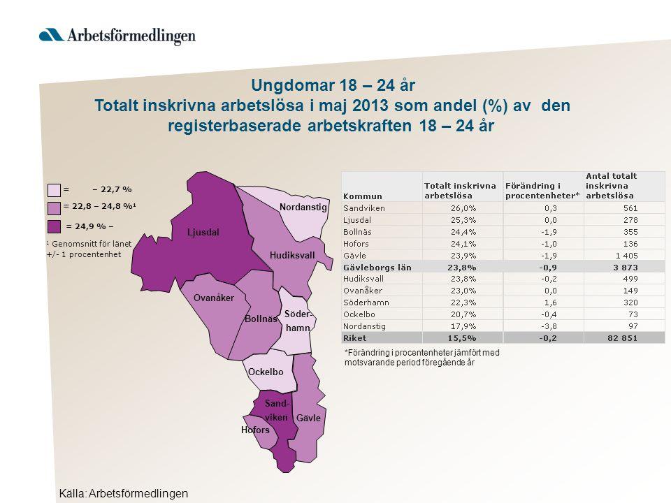 Ljusdal Nordanstig Hudiksvall Ovanåker Bollnäs Ockelbo Hofors Gävle Söder- hamn Sand- viken Källa: Arbetsförmedlingen = 24,9 % – 1 Genomsnitt för länet +/- 1 procentenhet = 22,8 – 24,8 % 1 = – 22,7 % Ungdomar 18 – 24 år Totalt inskrivna arbetslösa i maj 2013 som andel (%) av den registerbaserade arbetskraften 18 – 24 år *Förändring i procentenheter jämfört med motsvarande period föregående år