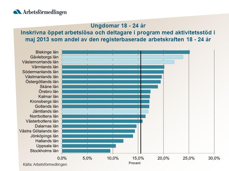 Källa: Arbetsförmedlingen Ungdomar 18 - 24 år Inskrivna öppet arbetslösa och deltagare i program med aktivitetsstöd i maj 2013 som andel av den registerbaserade arbetskraften 18 - 24 år