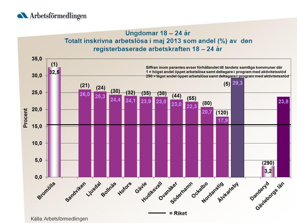 Källa: Arbetsförmedlingen Ungdomar 18 – 24 år Totalt inskrivna arbetslösa i maj 2013 som andel (%) av den registerbaserade arbetskraften 18 – 24 år
