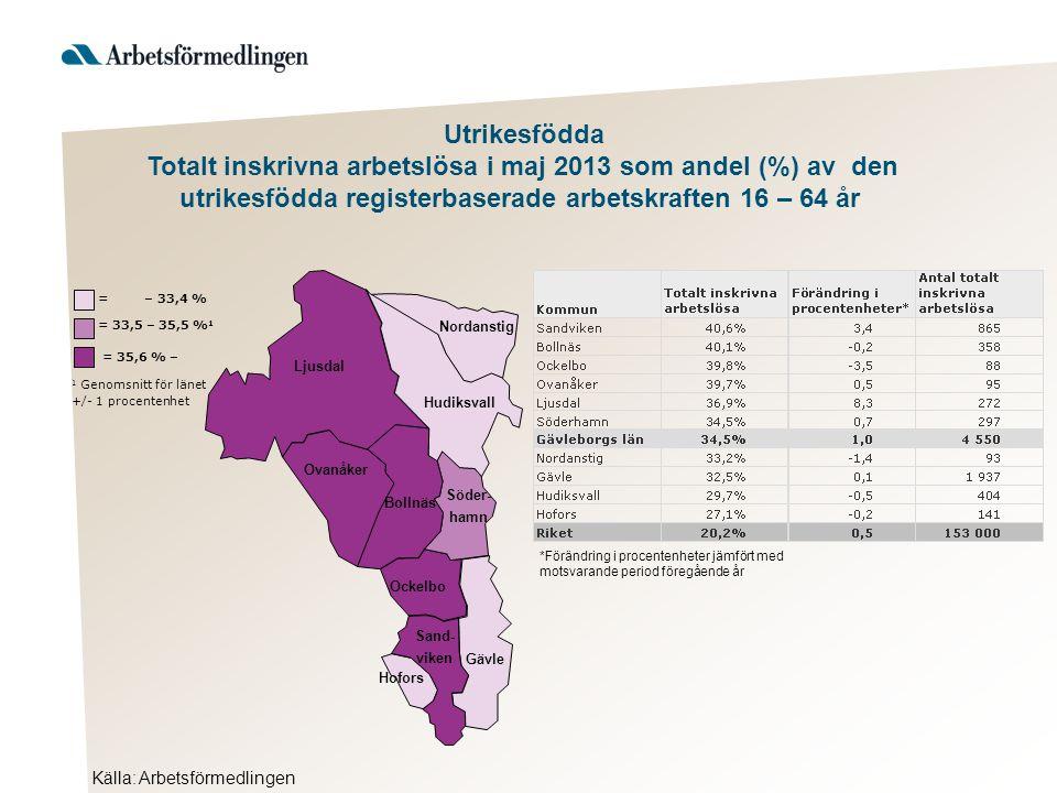 Ljusdal Nordanstig Hudiksvall Ovanåker Bollnäs Ockelbo Hofors Gävle Söder- hamn Sand- viken Källa: Arbetsförmedlingen = 35,6 % – 1 Genomsnitt för länet +/- 1 procentenhet = 33,5 – 35,5 % 1 = – 33,4 % Utrikesfödda Totalt inskrivna arbetslösa i maj 2013 som andel (%) av den utrikesfödda registerbaserade arbetskraften 16 – 64 år *Förändring i procentenheter jämfört med motsvarande period föregående år