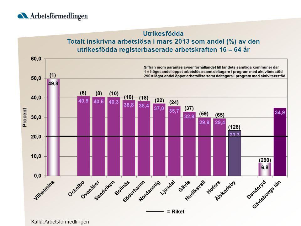 Utrikesfödda Totalt inskrivna arbetslösa i mars 2013 som andel (%) av den utrikesfödda registerbaserade arbetskraften 16 – 64 år Källa: Arbetsförmedlingen