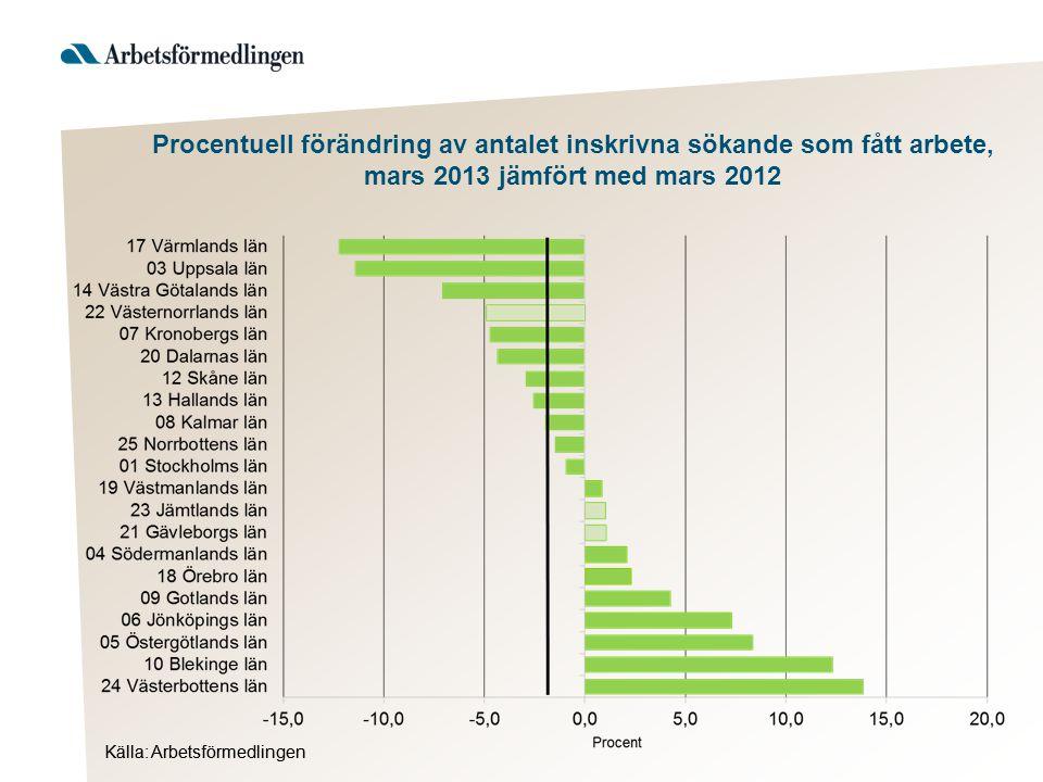Källa: Arbetsförmedlingen Procentuell förändring av antalet inskrivna sökande som fått arbete, mars 2013 jämfört med mars 2012
