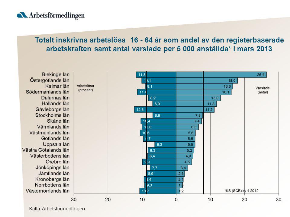 Källa: Arbetsförmedlingen Totalt inskrivna arbetslösa 16 - 64 år som andel av den registerbaserade arbetskraften samt antal varslade per 5 000 anställda* i mars 2013