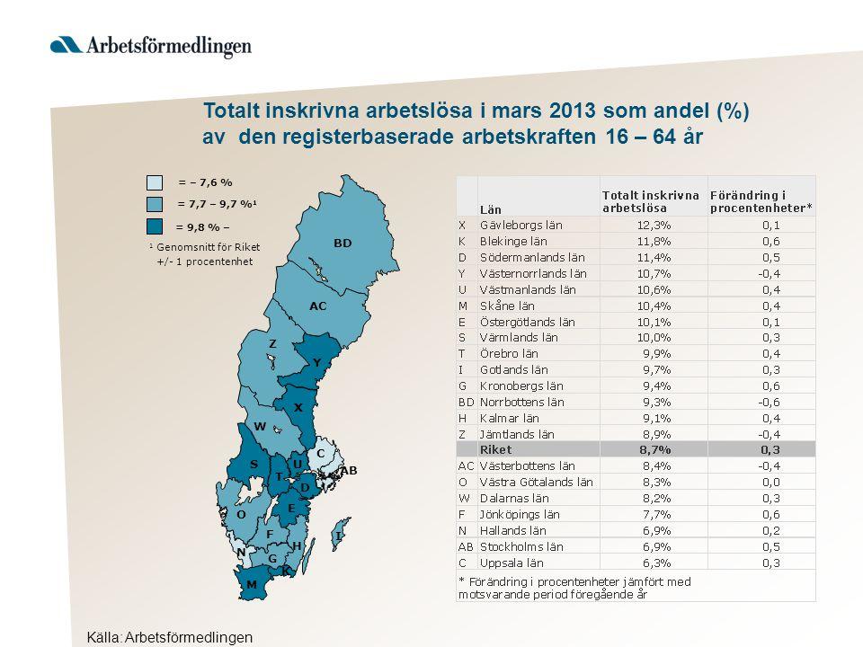 Källa: Arbetsförmedlingen AB BD Y AC Z X W S T U D C O E F H G I K M N = 9,8 % – 1 Genomsnitt för Riket +/- 1 procentenhet = 7,7 – 9,7 % 1 = – 7,6 % Totalt inskrivna arbetslösa i mars 2013 som andel (%) av den registerbaserade arbetskraften 16 – 64 år
