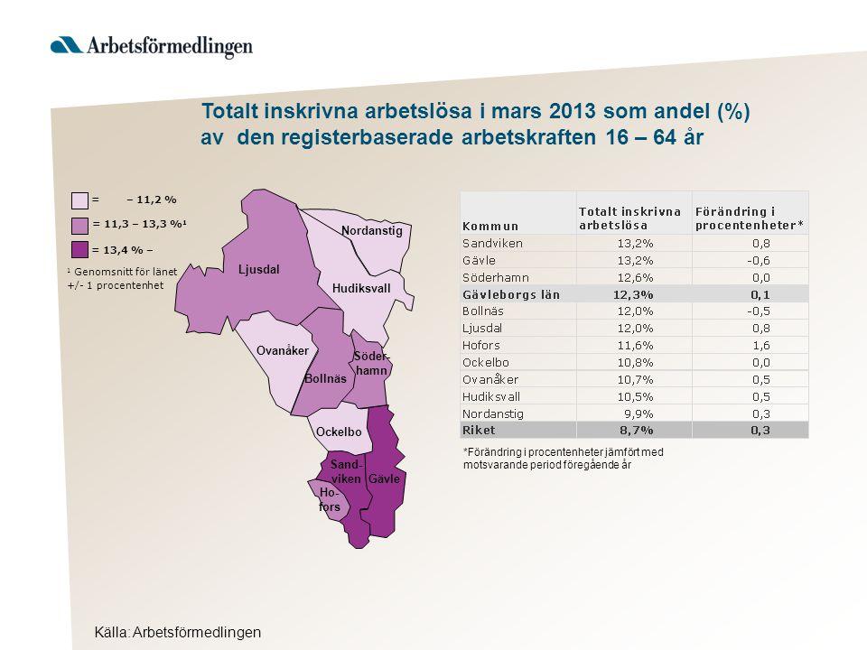 Totalt inskrivna arbetslösa i mars 2013 som andel (%) av den registerbaserade arbetskraften 16 – 64 år Källa: Arbetsförmedlingen Hudiksvall 1 Genomsnitt för länet +/- 1 procentenhet = 13,4 % – = 11,3 – 13,3 % 1 = – 11,2 % Ljusdal Nordanstig Ovanåker Bollnäs Söder- hamn Ockelbo Sand- viken Gävle Ho- fors *Förändring i procentenheter jämfört med motsvarande period föregående år