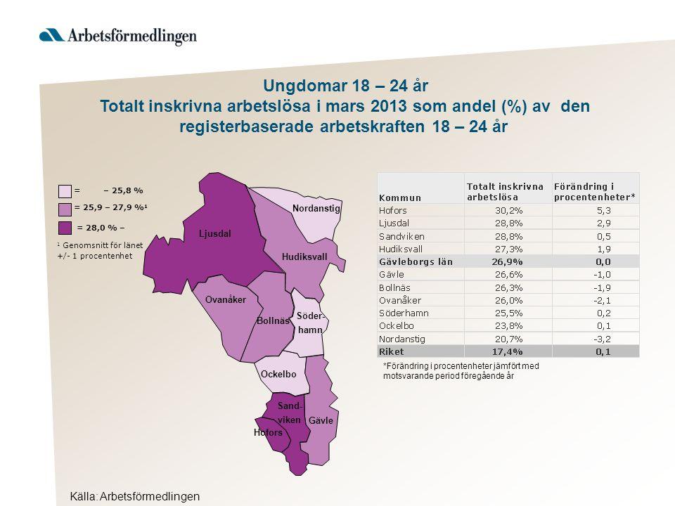 Ljusdal Nordanstig Hudiksvall Ovanåker Bollnäs Ockelbo Hofors Gävle Söder- hamn Sand- viken Källa: Arbetsförmedlingen = 28,0 % – 1 Genomsnitt för länet +/- 1 procentenhet = 25,9 – 27,9 % 1 = – 25,8 % Ungdomar 18 – 24 år Totalt inskrivna arbetslösa i mars 2013 som andel (%) av den registerbaserade arbetskraften 18 – 24 år *Förändring i procentenheter jämfört med motsvarande period föregående år