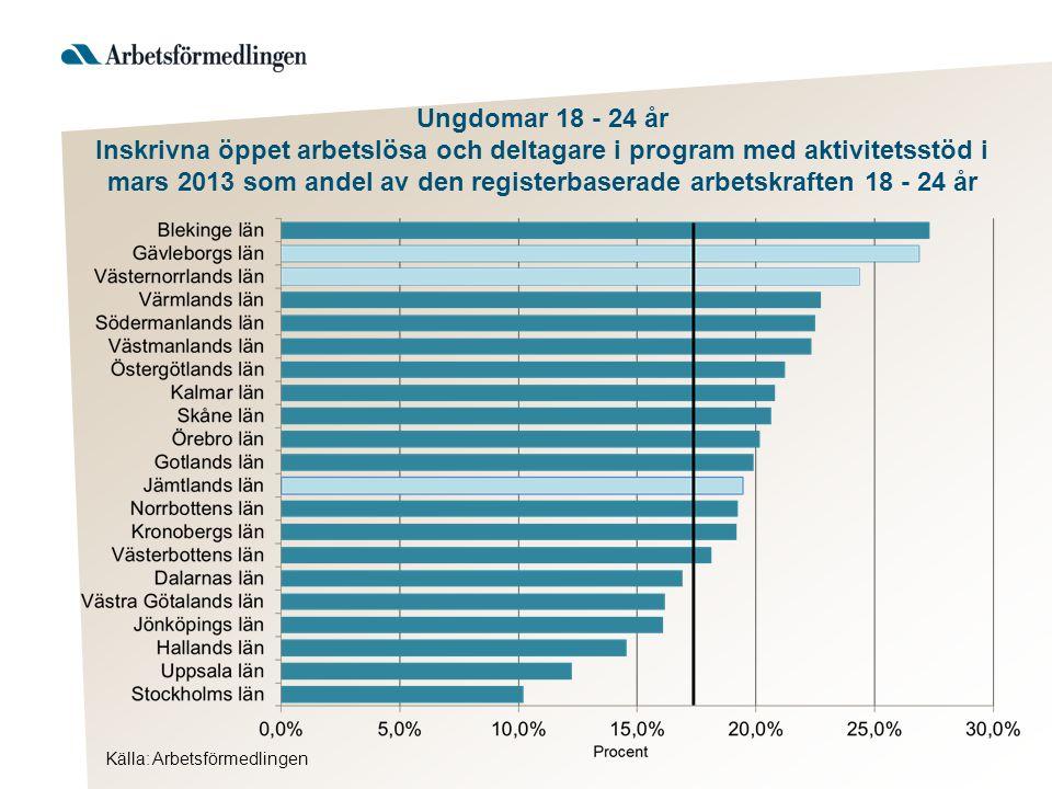 Källa: Arbetsförmedlingen Ungdomar 18 - 24 år Förändring i procent av antalet inskrivna öppet arbetslösa och deltagare i program med aktivitetsstöd, mars 2013 jämfört med mars 2012