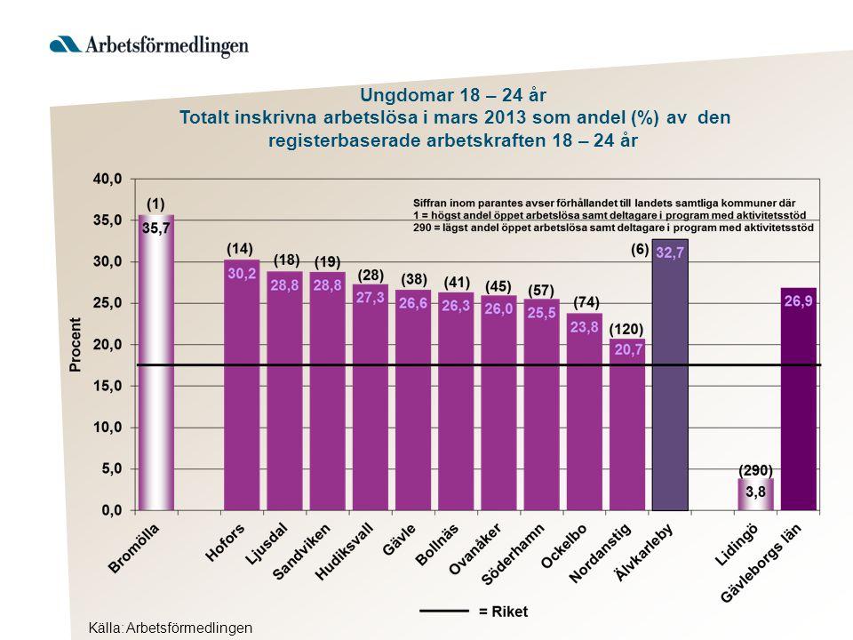 Källa: Arbetsförmedlingen Ungdomar 18 – 24 år Totalt inskrivna arbetslösa i mars 2013 som andel (%) av den registerbaserade arbetskraften 18 – 24 år