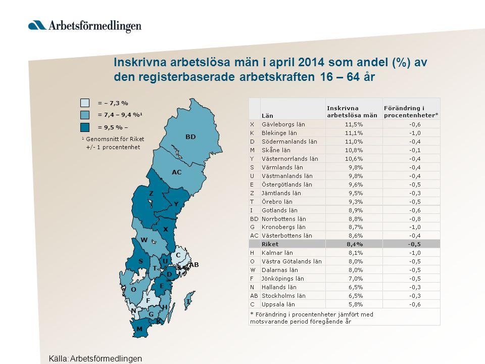 Inskrivna arbetslösa män i april 2014 som andel (%) av den registerbaserade arbetskraften 16 – 64 år Källa: Arbetsförmedlingen AB BD Y AC Z X W S T U D C O E F H G I K M N = 9,5 % – 1 Genomsnitt för Riket +/- 1 procentenhet = 7,4 – 9,4 % 1 = – 7,3 %