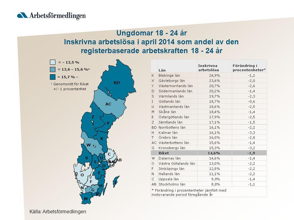 Källa: Arbetsförmedlingen Ungdomar 18 - 24 år Inskrivna arbetslösa i april 2014 som andel av den registerbaserade arbetskraften 18 - 24 år AB BD Y AC Z X W S T U D C O E F H G I K M N = 15,7 % – 1 Genomsnitt för Riket +/- 1 procentenhet = 13,6 – 15,6 % 1 = – 13,5 %