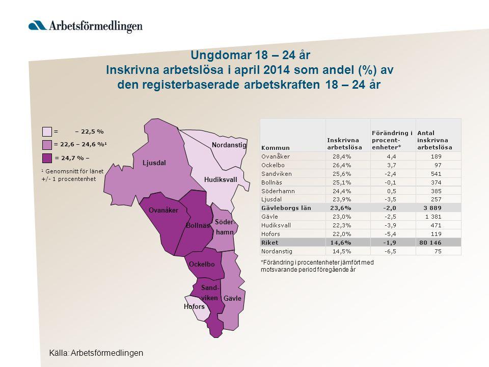 Källa: Arbetsförmedlingen Ljusdal Nordanstig Hudiksvall Ovanåker Bollnäs Ockelbo Hofors Gävle Söder- hamn Sand- viken = 24,7 % – 1 Genomsnitt för länet +/- 1 procentenhet = 22,6 – 24,6 % 1 = – 22,5 % Ungdomar 18 – 24 år Inskrivna arbetslösa i april 2014 som andel (%) av den registerbaserade arbetskraften 18 – 24 år *Förändring i procentenheter jämfört med motsvarande period föregående år