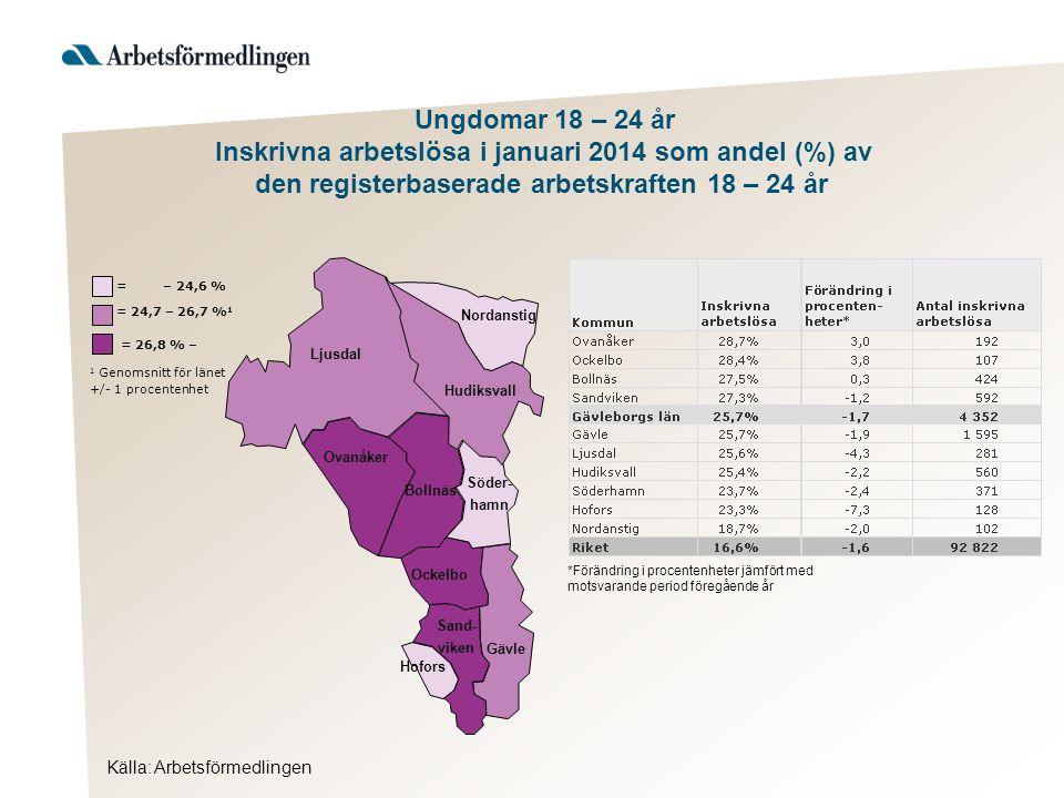 Källa: Arbetsförmedlingen Ljusdal Nordanstig Hudiksvall Ovanåker Bollnäs Ockelbo Hofors Gävle Söder- hamn Sand- viken = 26,8 % – 1 Genomsnitt för länet +/- 1 procentenhet = 24,7 – 26,7 % 1 = – 24,6 % Ungdomar 18 – 24 år Inskrivna arbetslösa i januari 2014 som andel (%) av den registerbaserade arbetskraften 18 – 24 år *Förändring i procentenheter jämfört med motsvarande period föregående år