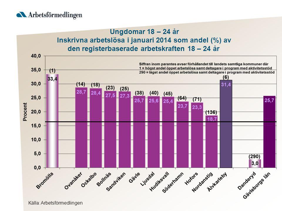 Ungdomar 18 – 24 år Inskrivna arbetslösa i januari 2014 som andel (%) av den registerbaserade arbetskraften 18 – 24 år Källa: Arbetsförmedlingen