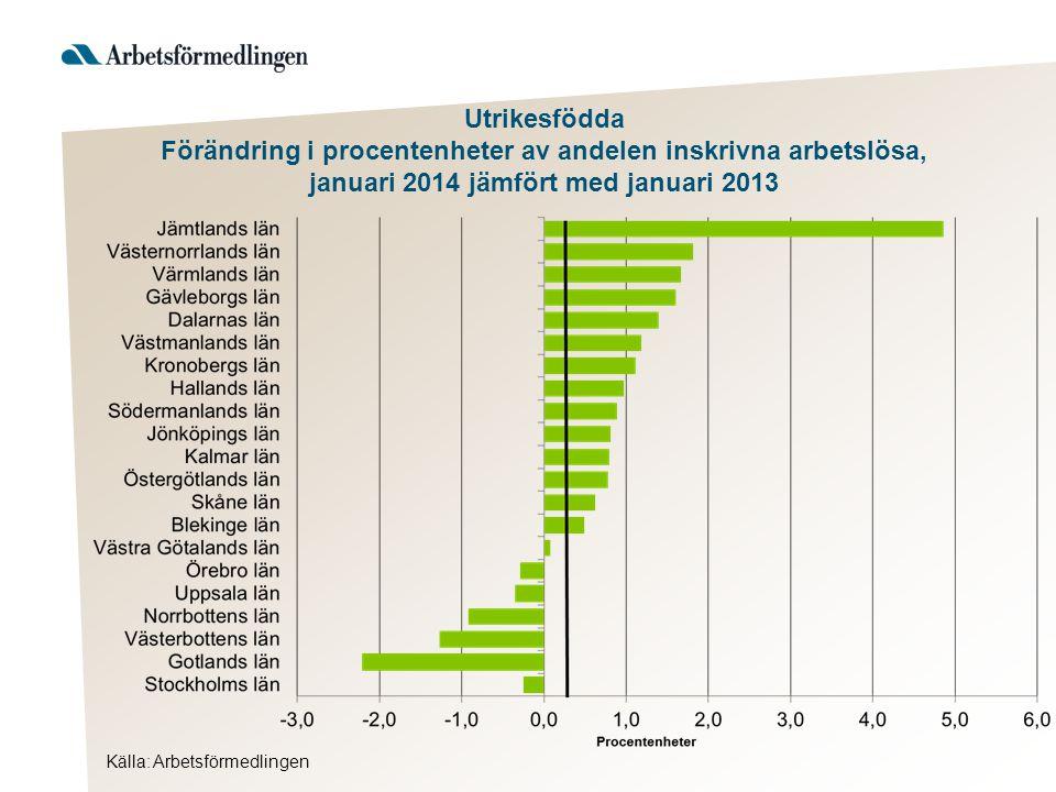 Utrikesfödda Förändring i procentenheter av andelen inskrivna arbetslösa, januari 2014 jämfört med januari 2013 Källa: Arbetsförmedlingen