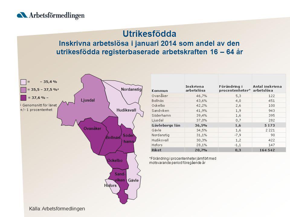 Utrikesfödda Inskrivna arbetslösa i januari 2014 som andel av den utrikesfödda registerbaserade arbetskraften 16 – 64 år Ljusdal Nordanstig Hudiksvall Ovanåker Bollnäs Ockelbo Hofors Gävle Söder- hamn Sand- viken = 37,6 % – 1 Genomsnitt för länet +/- 1 procentenhet = 35,5 – 37,5 % 1 = – 35,4 % *Förändring i procentenheter jämfört med motsvarande period föregående år Källa: Arbetsförmedlingen