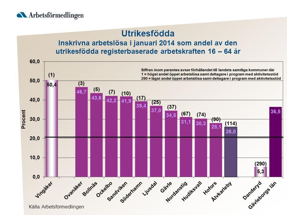 Utrikesfödda Inskrivna arbetslösa i januari 2014 som andel av den utrikesfödda registerbaserade arbetskraften 16 – 64 år Källa: Arbetsförmedlingen