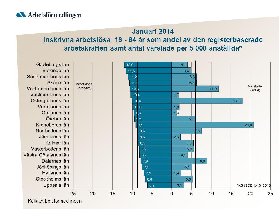 Januari 2014 Inskrivna arbetslösa 16 - 64 år som andel av den registerbaserade arbetskraften samt antal varslade per 5 000 anställda*