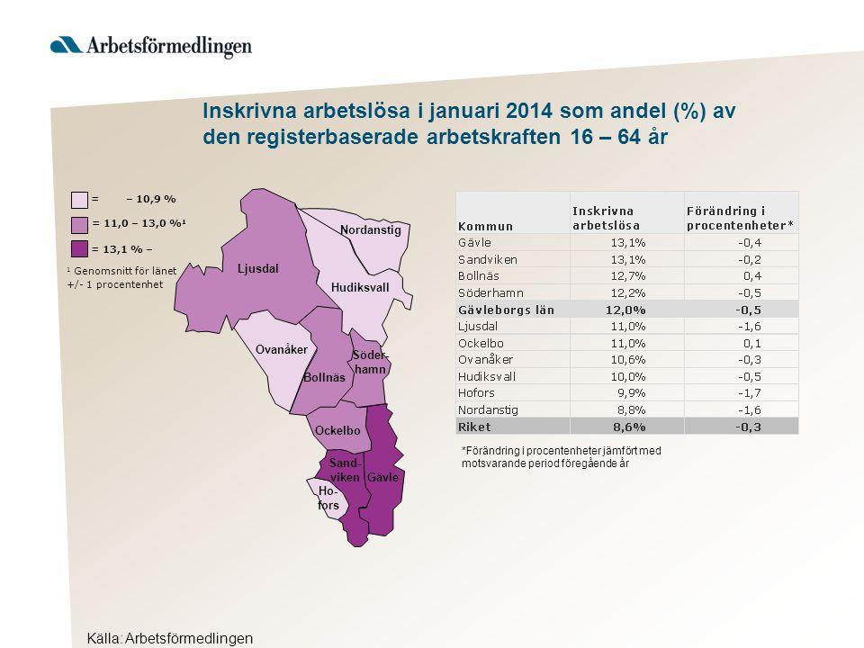 Inskrivna arbetslösa i januari 2014 som andel (%) av den registerbaserade arbetskraften 16 – 64 år Hudiksvall 1 Genomsnitt för länet +/- 1 procentenhet = 13,1 % – = 11,0 – 13,0 % 1 = – 10,9 % Ljusdal Nordanstig Ovanåker Bollnäs Söder- hamn Ockelbo Sand- viken Gävle Ho- fors *Förändring i procentenheter jämfört med motsvarande period föregående år