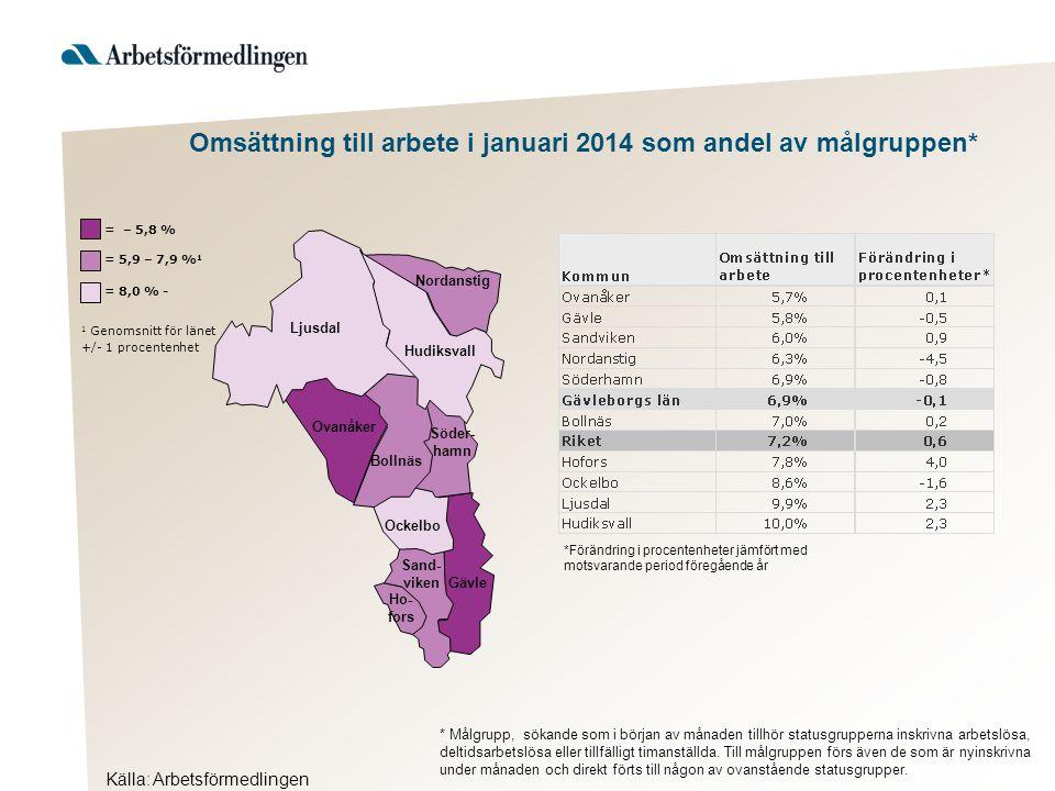 Källa: Arbetsförmedlingen Omsättning till arbete i januari 2014 som andel av målgruppen* Hudiksvall 1 Genomsnitt för länet +/- 1 procentenhet = – 5,8 % = 5,9 – 7,9 % 1 = 8,0 % - Ljusdal Nordanstig Ovanåker Bollnäs Söder- hamn Ockelbo Sand- viken Gävle Ho- fors *Förändring i procentenheter jämfört med motsvarande period föregående år * Målgrupp, sökande som i början av månaden tillhör statusgrupperna inskrivna arbetslösa, deltidsarbetslösa eller tillfälligt timanställda.