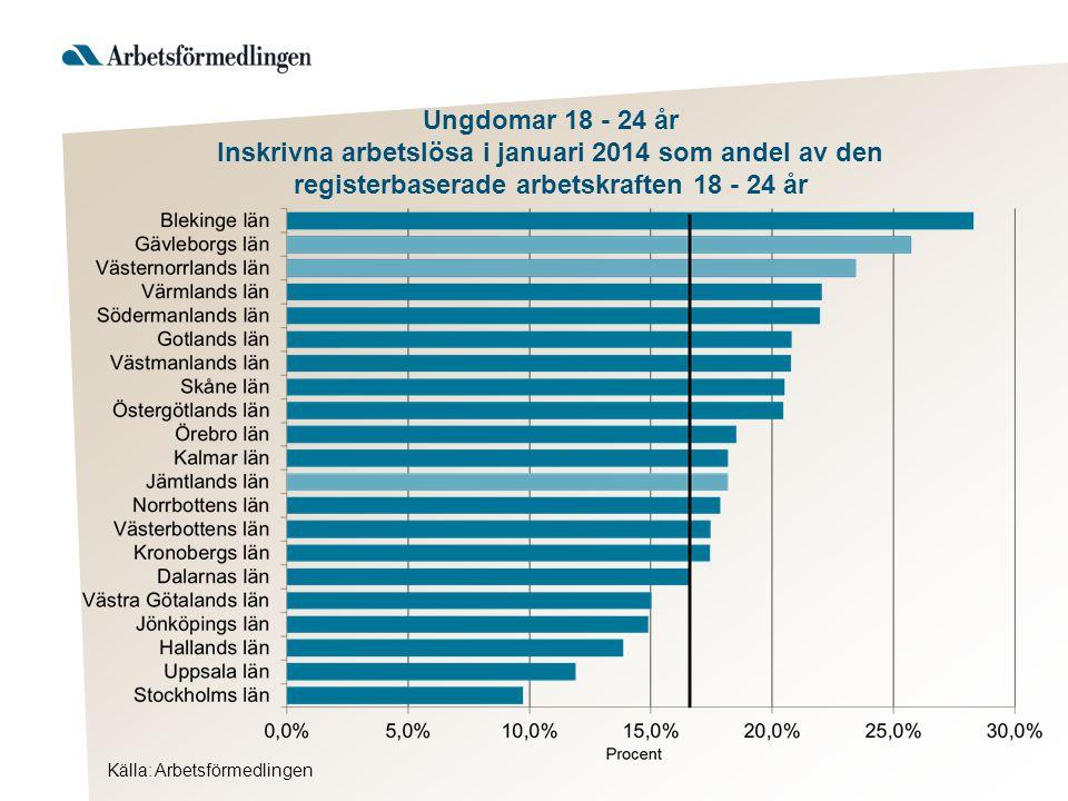 Källa: Arbetsförmedlingen Ungdomar 18 - 24 år Inskrivna arbetslösa i januari 2014 som andel av den registerbaserade arbetskraften 18 - 24 år
