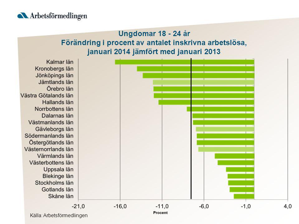 Källa: Arbetsförmedlingen Ungdomar 18 - 24 år Förändring i procent av antalet inskrivna arbetslösa, januari 2014 jämfört med januari 2013
