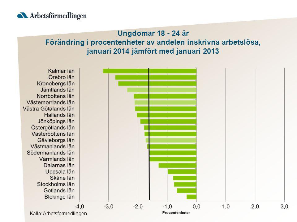Källa: Arbetsförmedlingen Ungdomar 18 - 24 år Förändring i procentenheter av andelen inskrivna arbetslösa, januari 2014 jämfört med januari 2013