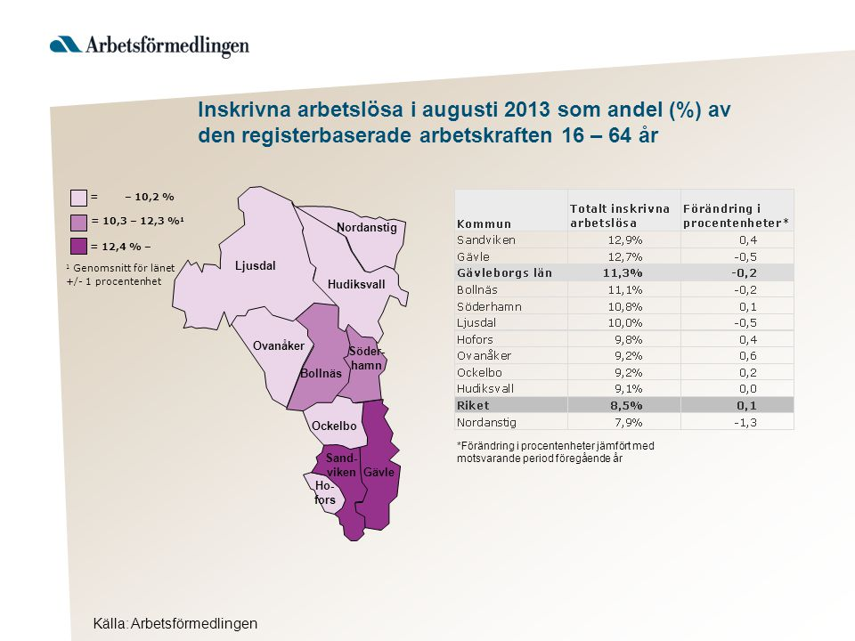 Inskrivna arbetslösa i augusti 2013 som andel (%) av den registerbaserade arbetskraften 16 – 64 år Källa: Arbetsförmedlingen Hudiksvall 1 Genomsnitt för länet +/- 1 procentenhet = 12,4 % – = 10,3 – 12,3 % 1 = – 10,2 % Ljusdal Nordanstig Ovanåker Bollnäs Söder- hamn Ockelbo Sand- viken Gävle Ho- fors *Förändring i procentenheter jämfört med motsvarande period föregående år