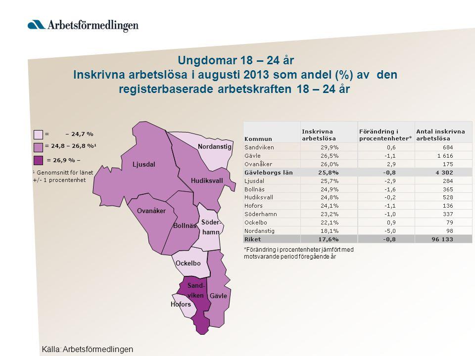 Ljusdal Nordanstig Hudiksvall Ovanåker Bollnäs Ockelbo Hofors Gävle Söder- hamn Sand- viken Källa: Arbetsförmedlingen = 26,9 % – 1 Genomsnitt för länet +/- 1 procentenhet = 24,8 – 26,8 % 1 = – 24,7 % Ungdomar 18 – 24 år Inskrivna arbetslösa i augusti 2013 som andel (%) av den registerbaserade arbetskraften 18 – 24 år *Förändring i procentenheter jämfört med motsvarande period föregående år