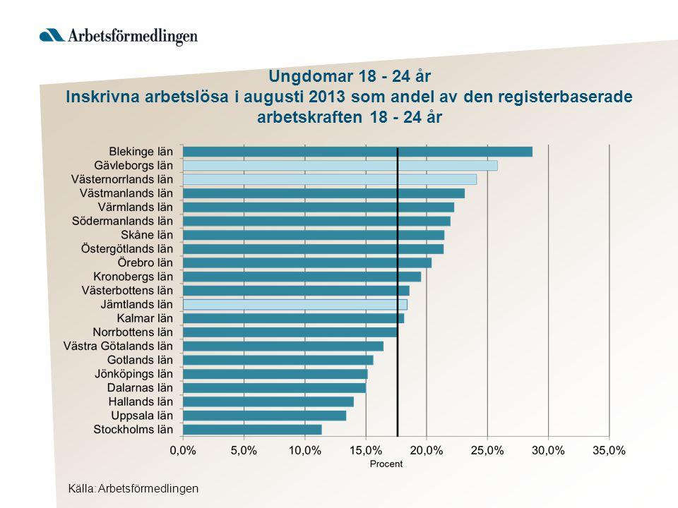 Källa: Arbetsförmedlingen Ungdomar 18 - 24 år Inskrivna arbetslösa i augusti 2013 som andel av den registerbaserade arbetskraften 18 - 24 år