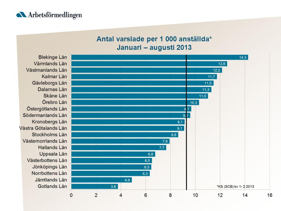 Antal varslade per 1 000 anställda* Januari – augusti 2013